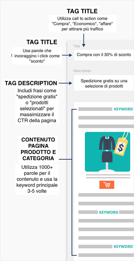 SEO per ecommerce: la pagina prodotto