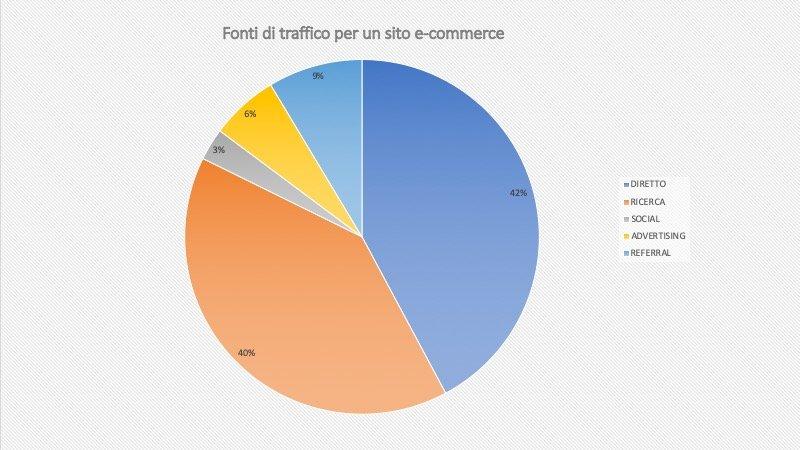 Fonti di traffico sito ecommerce